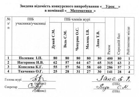 """Результати конкурсного випробовування """"Урок"""", номінація """"Математика"""" І туру конкурсу """"Учитель року - 2021"""""""