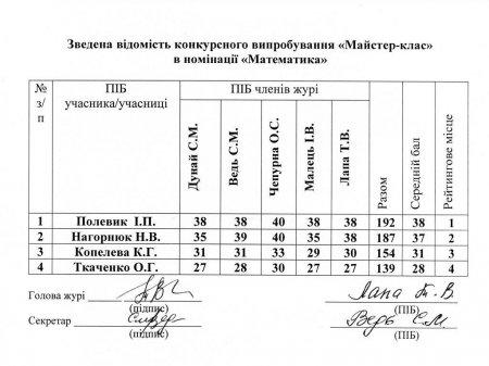 """Результати конкурсного випробовування """"Майстер-клас"""", номінація """"Математика"""" І туру конкурсу """"Учитель року - 2021"""""""